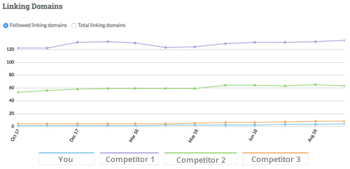 Sofco Links en linkbuilding.